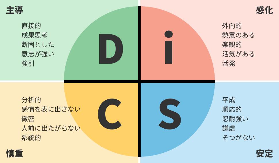 D:主導(直接的、成果思考、断固とした、意志が強い、強引) i:感化(外向的、熱意のある、楽観的、活気がある、活発) S:安定(平成、順応的、忍耐強い、謙虚、そつがない) C:慎重(分析的、感情を表に出さない、緻密、人前に出たがらない、系統的)